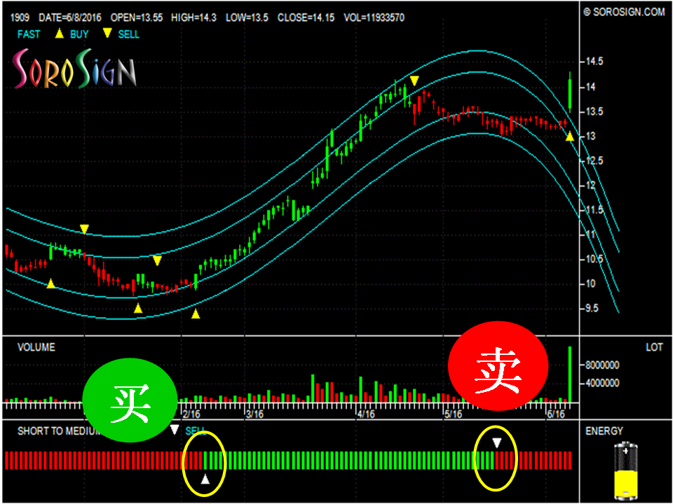 SoroSign 的买卖股票方法:台湾股票榮成紙業股份有限公司 Long Chen Paper Co Ltd 1909
