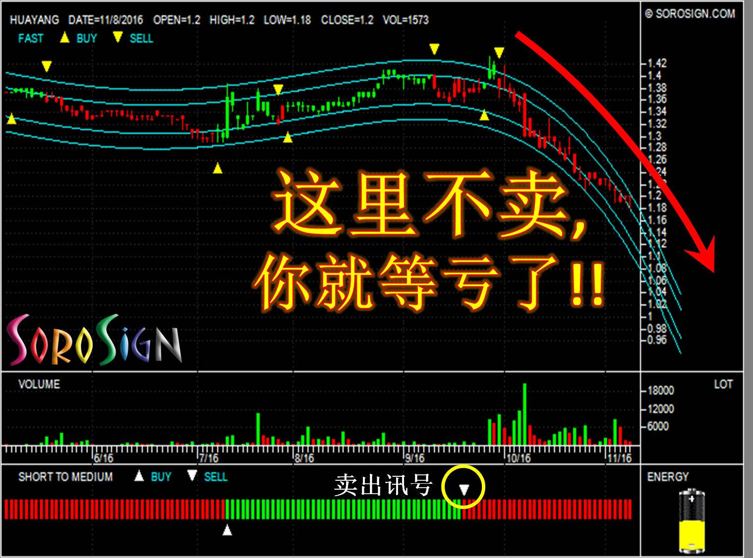 华阳 HUAYANG (5062) 股票要卖才赚钱