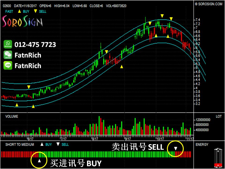 香港股票 中国铝业 CHALCO 02600