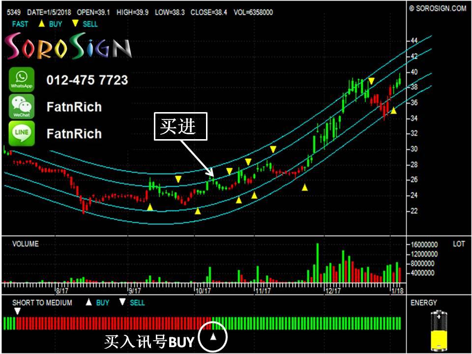 [股票] SoroSign 可以让您无需浪费时间分析台股