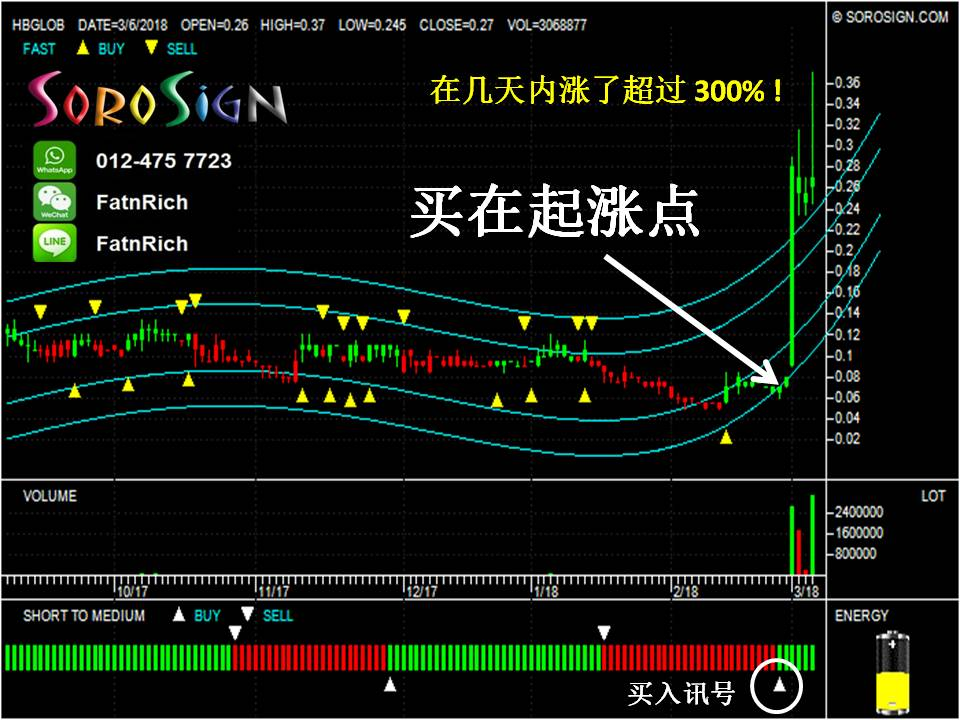 大马股票:HBGLOB 5187 爆涨 恒宝环球 HB Global Ltd