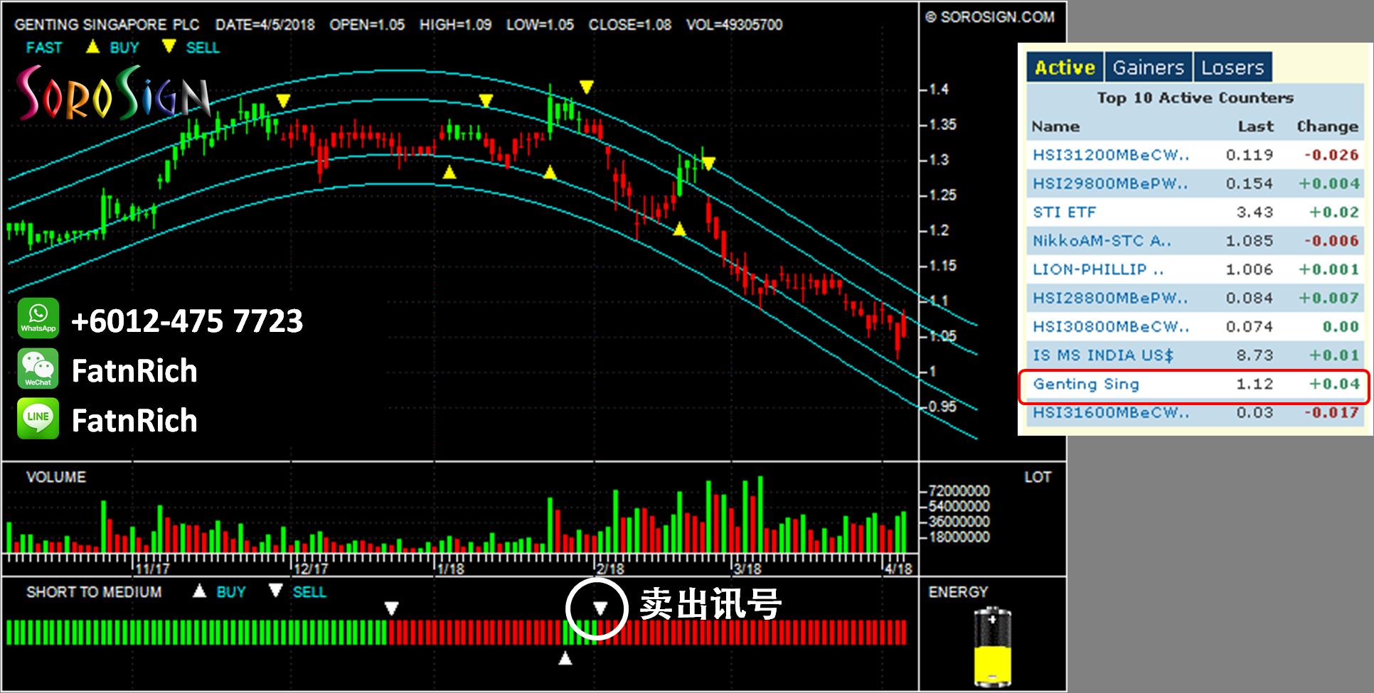 [新加坡股票]云顶新加坡 -跌就买,你会晕倒吗?云顶新加坡 Genting Singapore PLC