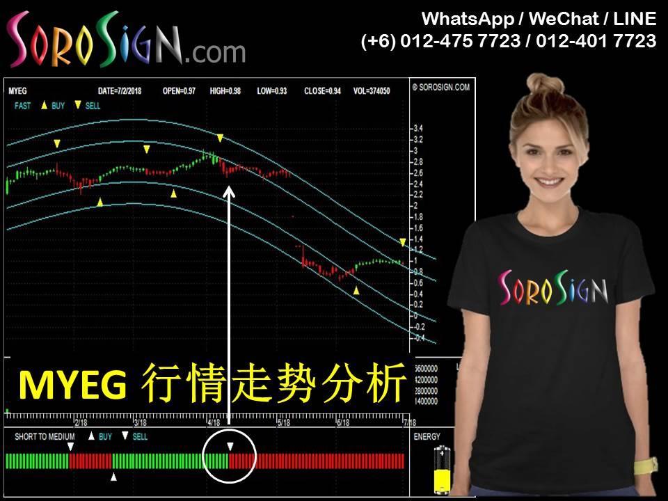 MYEG (0138) 个股行情走势分析
