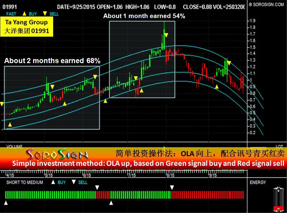 Hong Kong stock Ta Yang Group (01991)