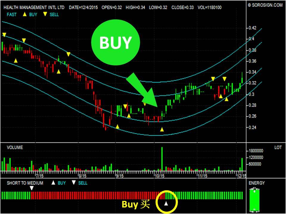 Health Management IntlLtd Stock's Analysis