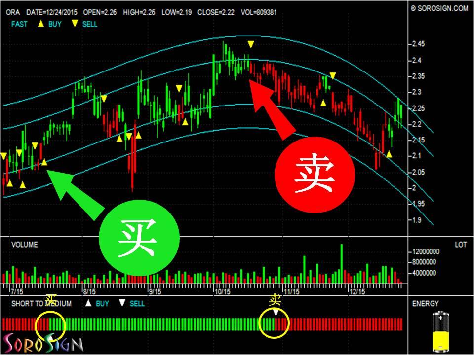 Australia stock ORORA LIMITED (ORA)