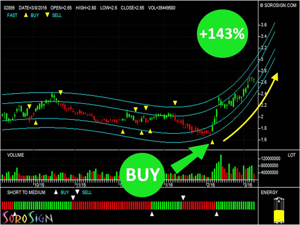 Hong Kong Stock ZIJIN MINING (02899.HK)