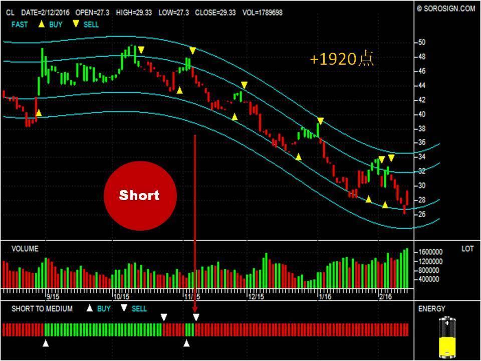 Crude Oil CL