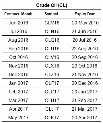 Crude Oil Expiry Date Symbol for Commodities Crude Oil : CL