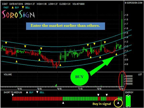 US Stock Cogentix Medical Inc (CGNT)