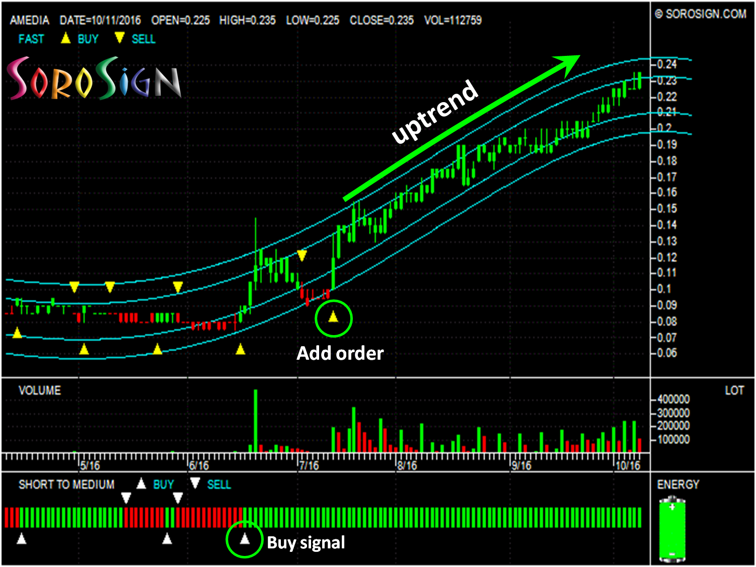 Latest technical chart analysis on Malaysia Stock: AMEDIA 0159