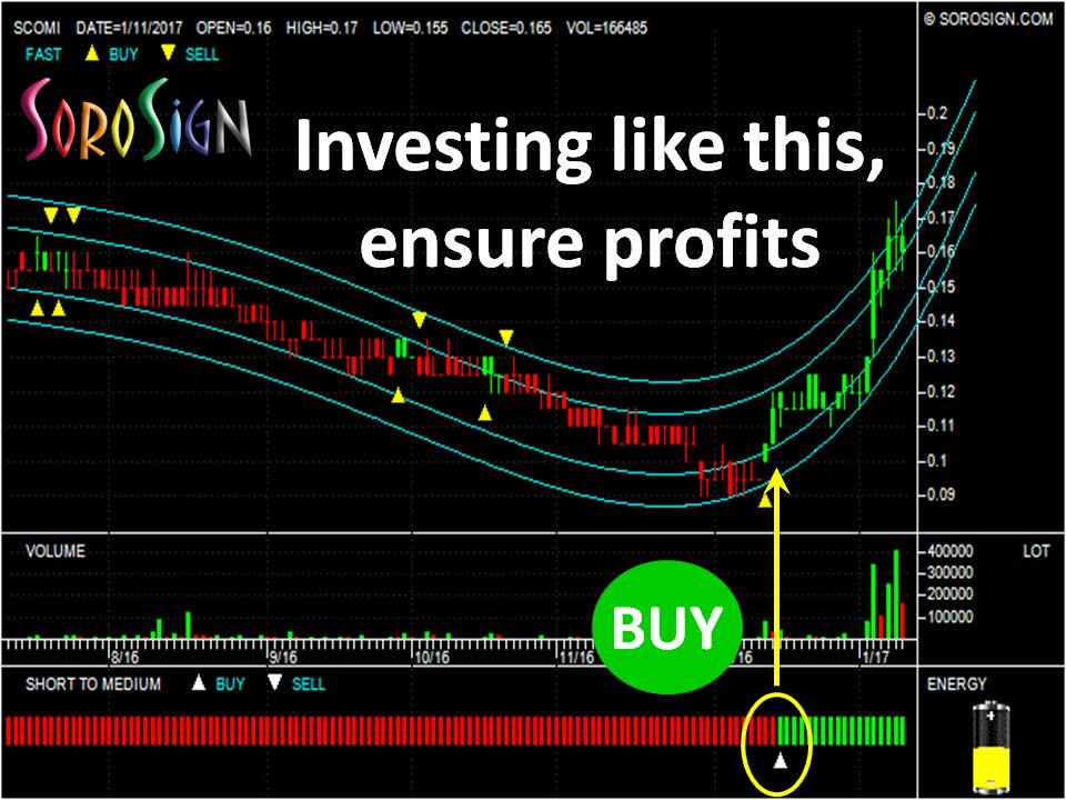 Investing in stocks Malaysia Stock Scomi Group Berhad SCOMI 7158